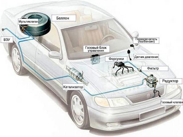 Система газобаллонного оборудования 4-го поколения