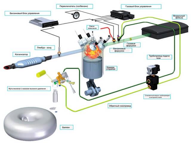 Система и компоненты ГБО 5-го поколения